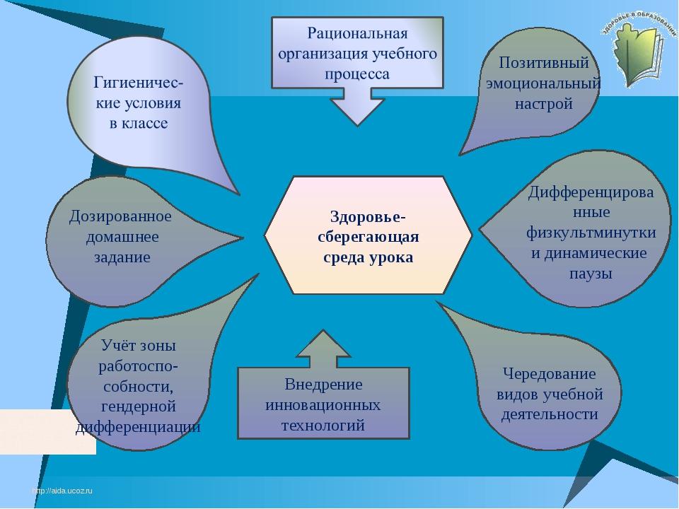 http://aida.ucoz.ru Здоровье-сберегающая среда урока Учёт зоны работоспо-собн...