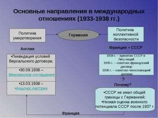Основные направления в международных отношениях (1933-1938 гг.) Германия Поли