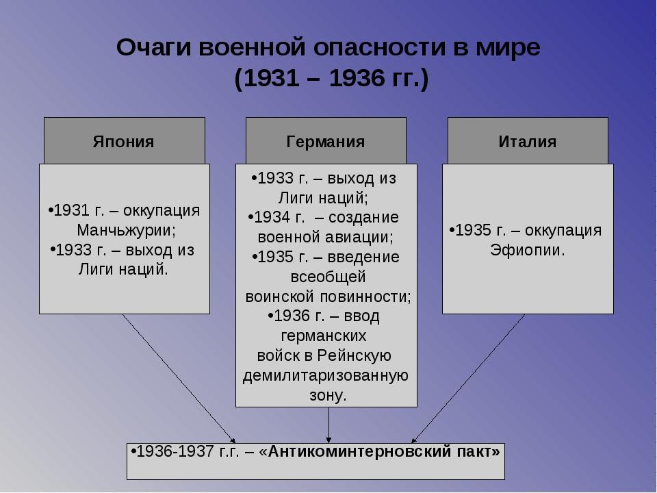 Очаги военной опасности в мире (1931 – 1936 гг.) Япония Германия Италия 1931...