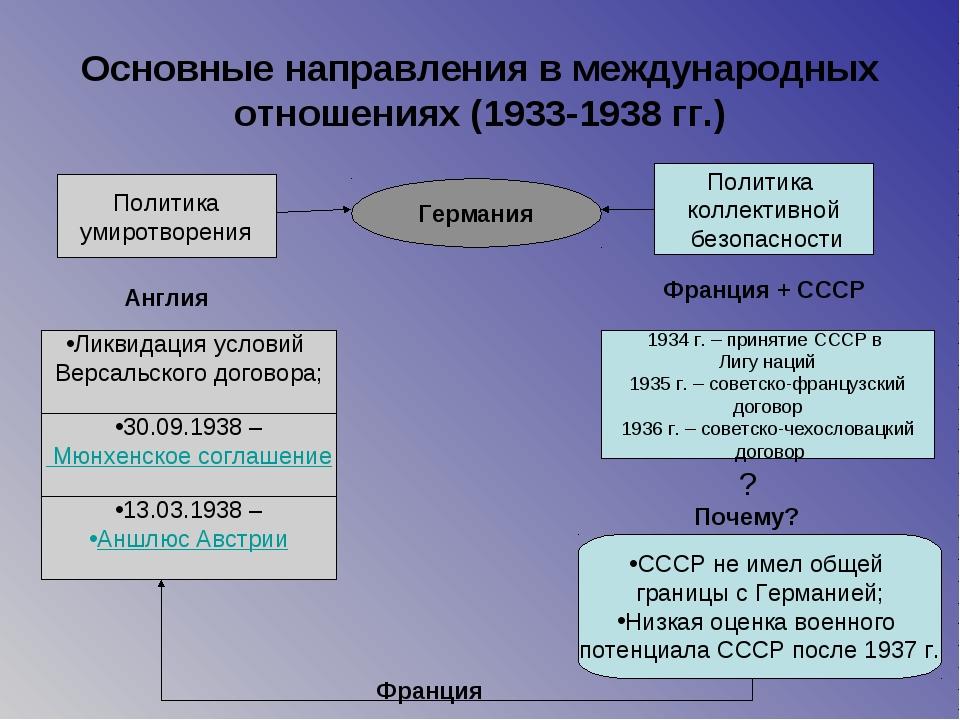 Основные направления в международных отношениях (1933-1938 гг.) Германия Поли...