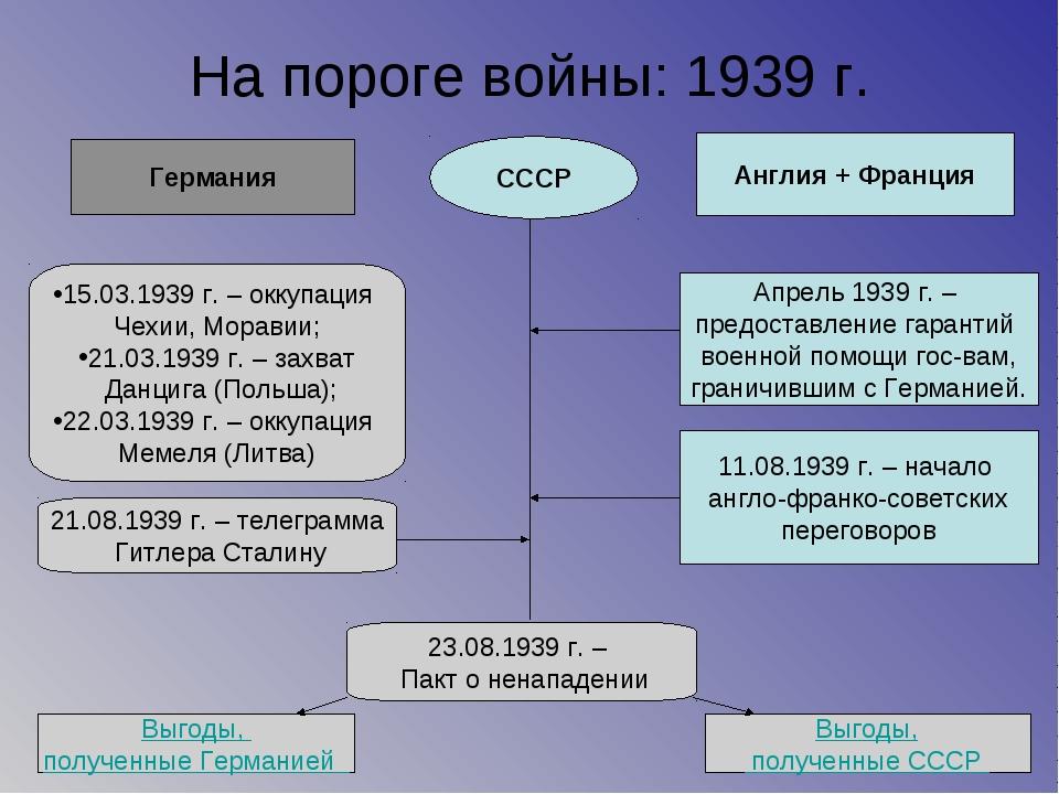 На пороге войны: 1939 г. Германия СССР Англия + Франция 15.03.1939 г. – оккуп...