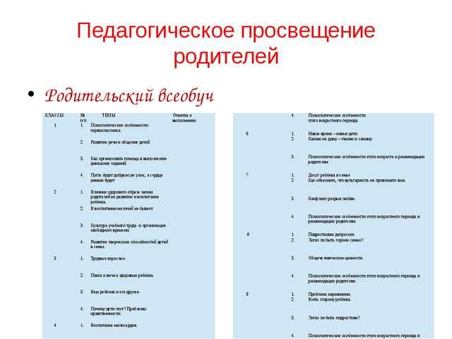 Педагогическое просвещение родителей Родительский всеобуч КЛАССЫ № п/п ТЕМЫ О...
