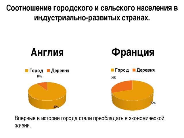 Соотношение городского и сельского населения в индустриально-развитых страна...
