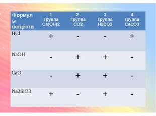 Формулы веществ 1 Группа Са(ОН)2 2 Группа СО2 3 Группа Н2СО3 4 группа СаСО3