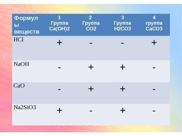 Формулы веществ 1 Группа Са(ОН)2 2 Группа СО2 3 Группа Н2СО3 4 группа СаСО3...
