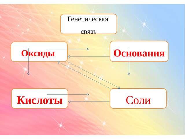 Генетическая связь Оксиды Основания Кислоты Соли