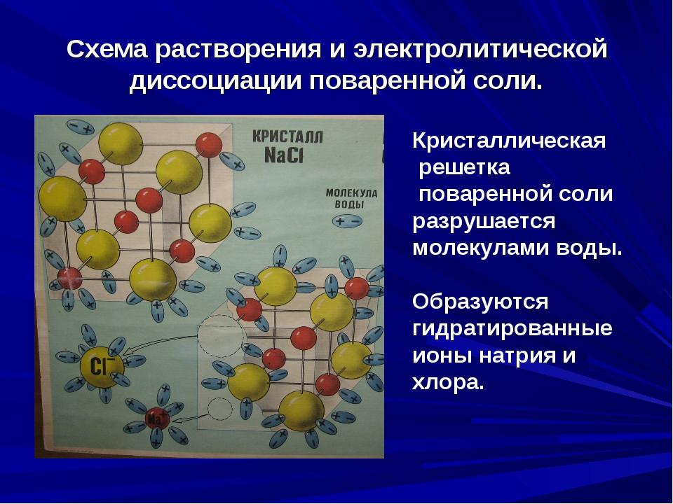 Схема растворения и электролитической диссоциации поваренной соли. Кристаллич...