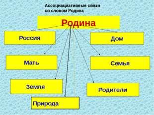 Родина Россия Мать Земля Дом Семья Родители Природа Ассоциациативные связи со
