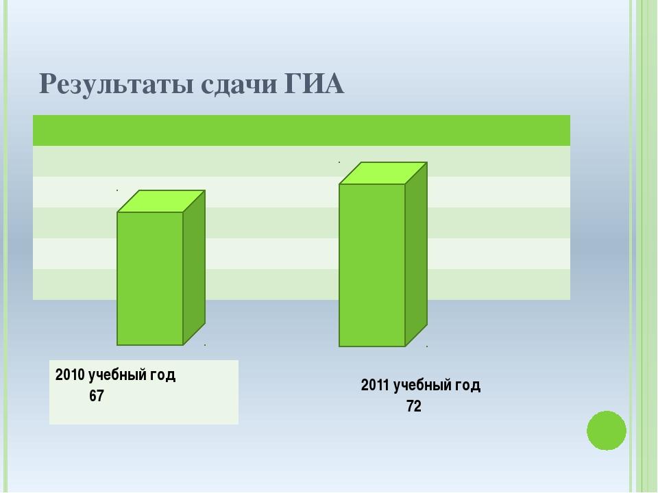 Результаты сдачи ГИА 2010 учебный год 67℅ 2011учебный год 72℅
