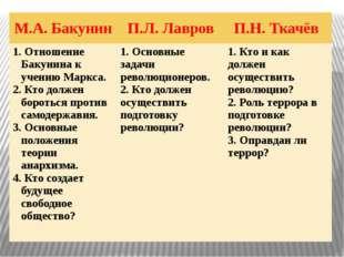М.А. Бакунин П.Л. Лавров П.Н. Ткачёв Отношение Бакунина к учению Маркса. Кто