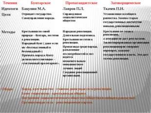 Течения Бунтарское Пропагандистское Заговорщическое Идеологи Бакунин М.А. Лав