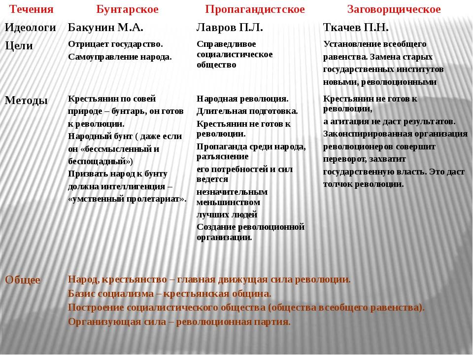 Течения Бунтарское Пропагандистское Заговорщическое Идеологи Бакунин М.А. Лав...