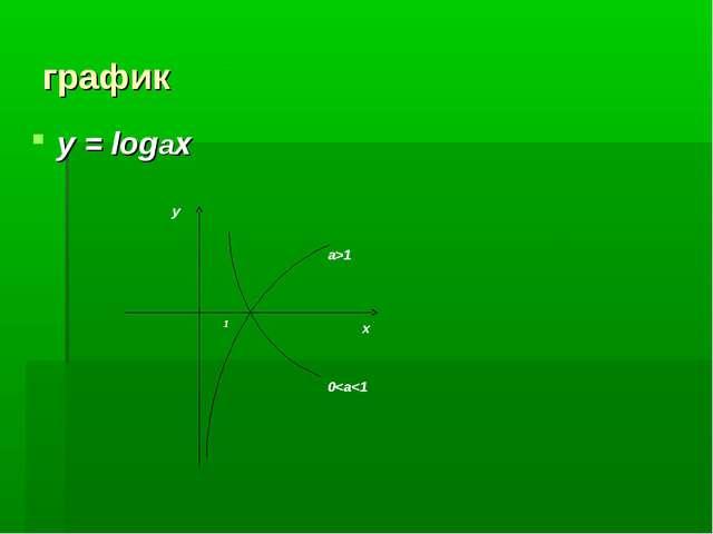 график у = logax