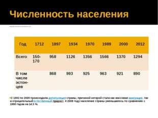 Численность населения Динамика численности населения(тыс.чел) C 1992 по 2009