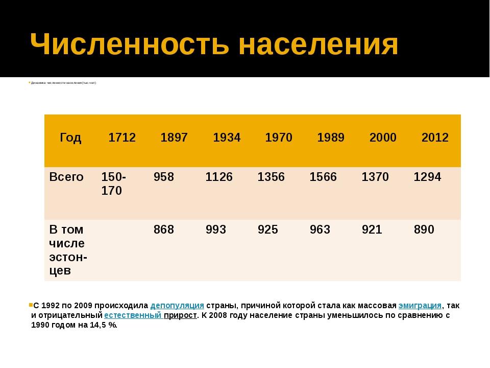 Численность населения Динамика численности населения(тыс.чел) C 1992 по 2009...
