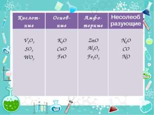 Кислот- ные V2O5 SO3 WO3 Основ- ные K2O CuO FeO Амфо-терные ZnO Al2O3 Fe2O3 Н
