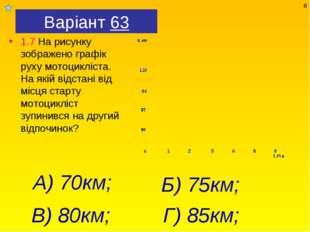 Варіант 63 1.7 На рисунку зображено графік руху мотоцикліста. На якій відстан