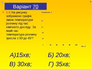 Варіант 70 1.6 На рисунку зображено графік зміни температури розчину під час