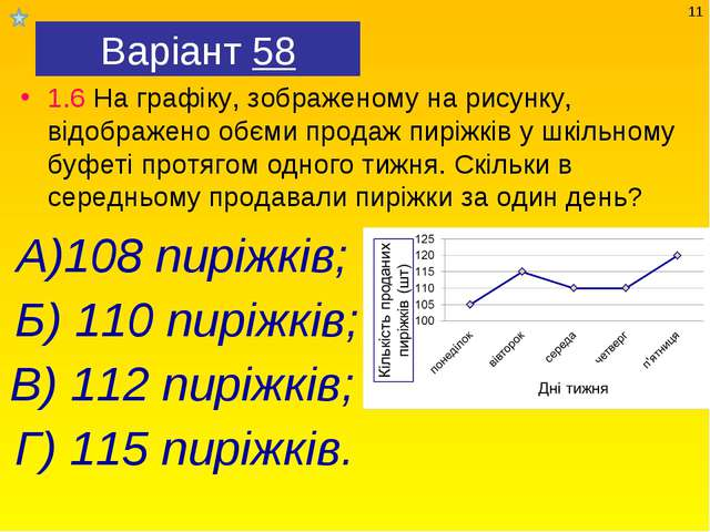 Варіант 58 1.6 На графіку, зображеному на рисунку, відображено обєми продаж п...