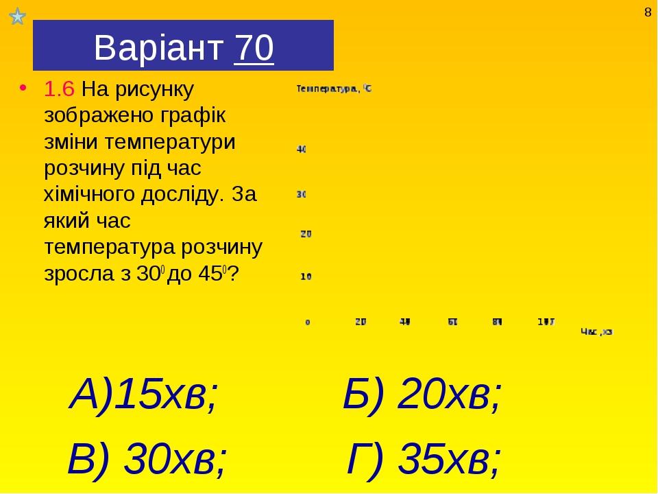 Варіант 70 1.6 На рисунку зображено графік зміни температури розчину під час...