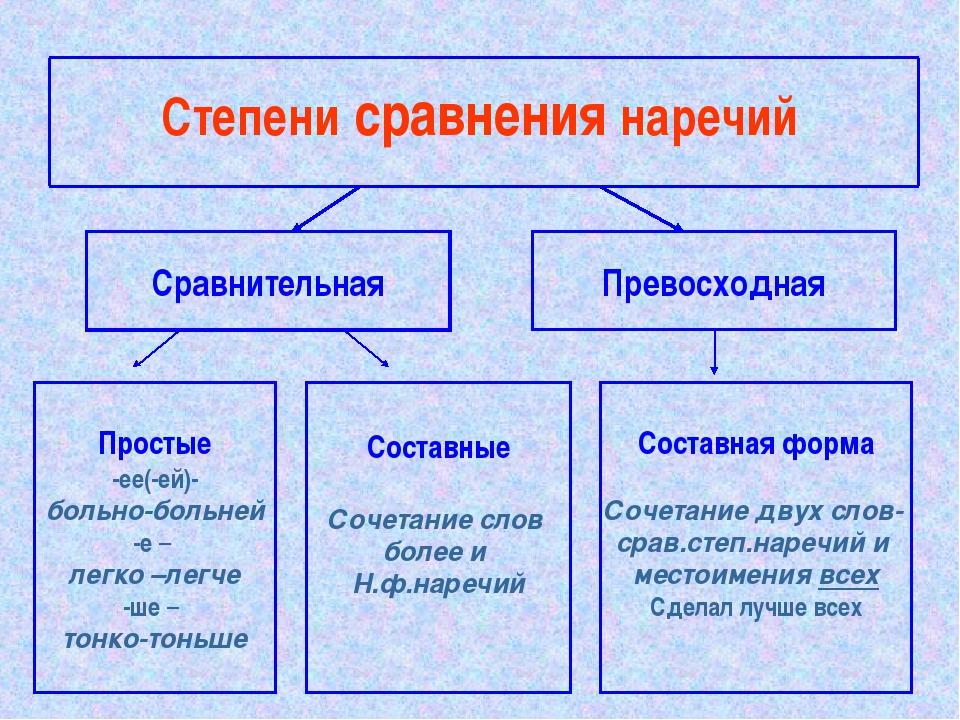 Степени сравнения наречий Сравнительная Превосходная Простые -ее(-ей)- больно...