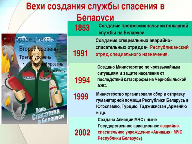 Вехи создания службы спасения в Беларуси 1853 Созданиепрофессиональной пожарн...