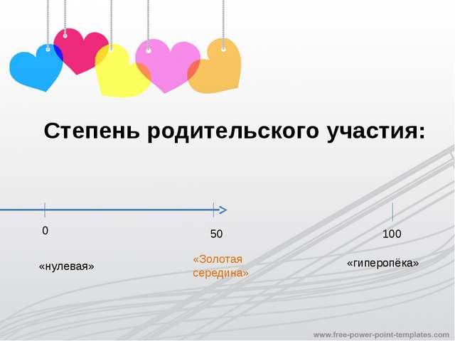 Степень родительского участия: 0 50 100 «нулевая» «гиперопёка» «Золотая серед...