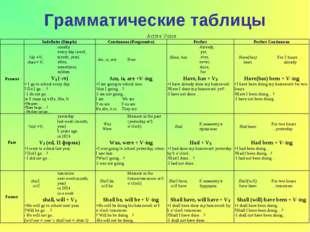 Грамматические таблицы