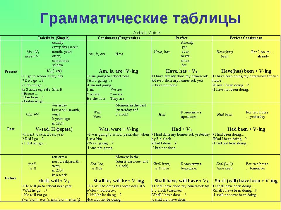 Времена в английском языке: теория, таблицы, примеры