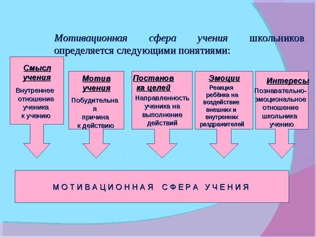 Мотивационная сфера учения школьников определяется следующими понятиями: Смы...