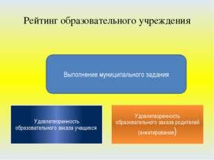 Рейтинг образовательного учреждения Выполнение муниципального задания Удовлет