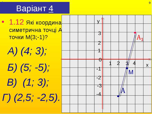 Варіант 4 1.12 Які координати має точка, симетрична точці А(2;-4) відносно то...