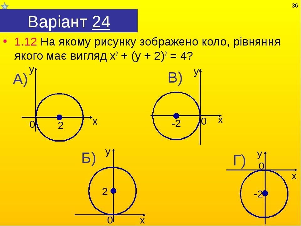 Варіант 24 1.12 На якому рисунку зображено коло, рівняння якого має вигляд х2...