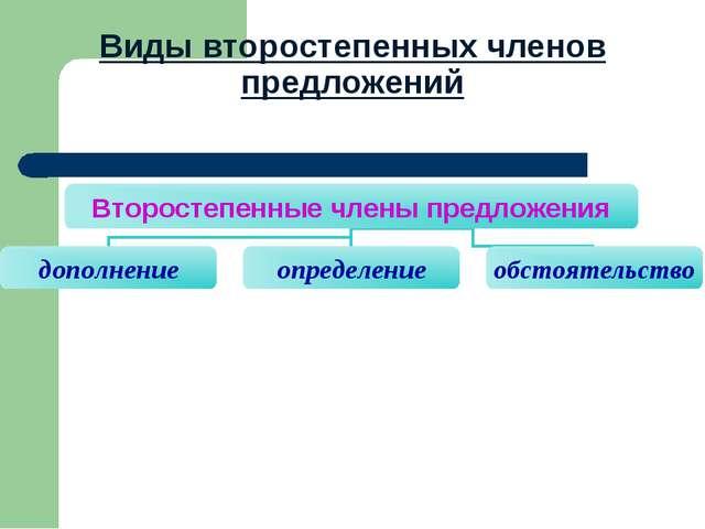 Виды второстепенных членов предложений