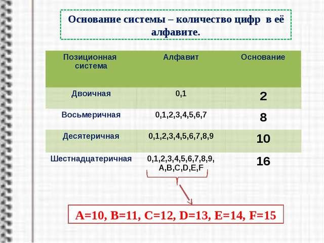 перевод числа из любой СС в десятичную Правило №2. расставляем степени справ...