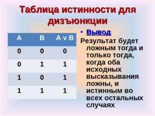 Таблица истинности для дизъюнкции Вывод: Результат будет ложным тогда и тольк