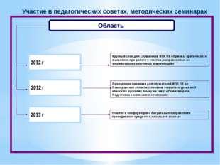 Область Проведение семинара для слушателей ИПК ПК по Павлодарской области с п