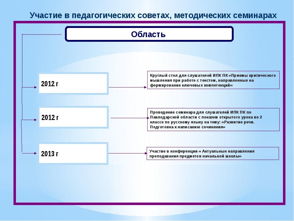 Область Проведение семинара для слушателей ИПК ПК по Павлодарской области с п...
