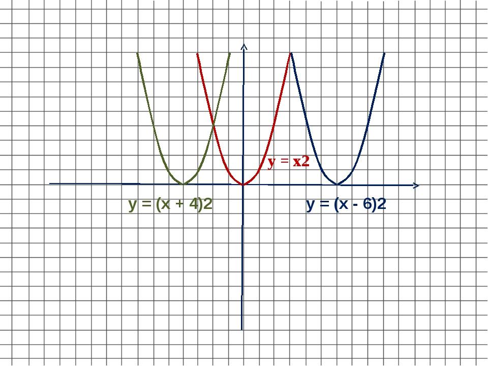 у = х2 у = (х + 4)2 у = (х - 6)2