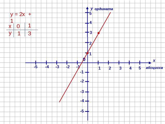 х у абсцисса ордината 1 4 2 -1 3 -2 -4 -3 -5 -5 -4 -3 -2 -1 1 2 3 4 5 0 5 у...