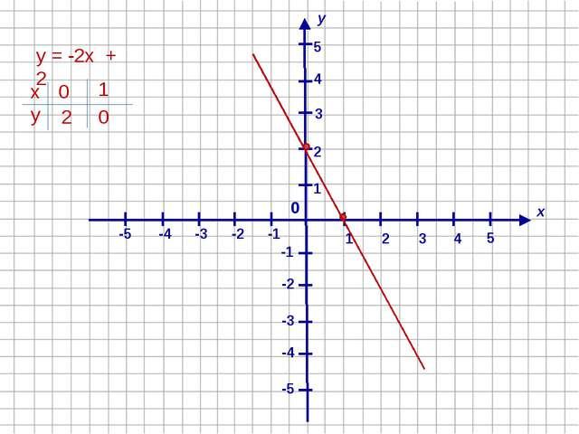 х у 1 4 2 -1 3 -2 -4 -3 -5 -5 -4 -3 -2 -1 1 2 3 4 5 0 5 у = -2х + 2 х у 1 0...