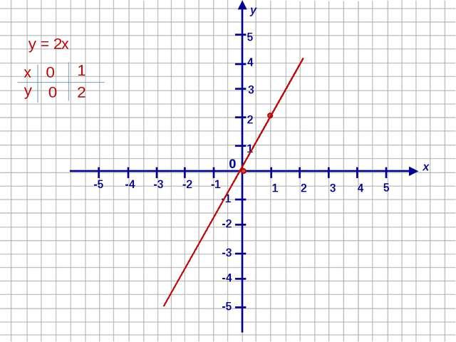 х у 1 4 2 -1 3 -2 -4 -3 -5 -5 -4 -3 -2 -1 1 2 3 4 5 0 5 у = 2х х у 0 1 2 0