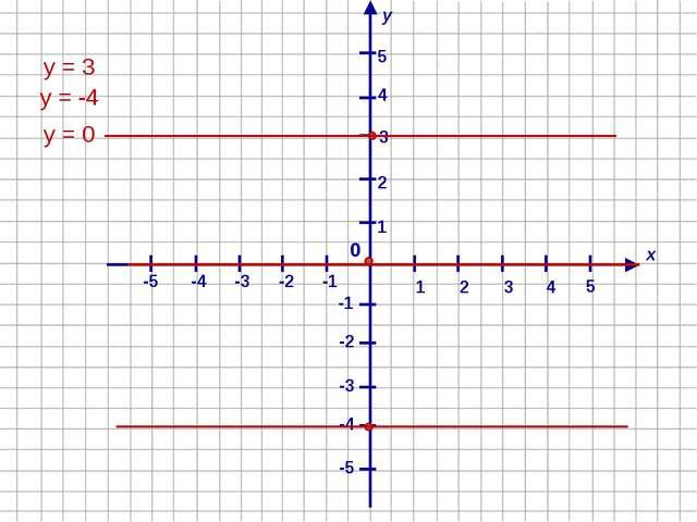х у 1 4 2 -1 3 -2 -4 -3 -5 -5 -4 -3 -2 -1 1 2 3 4 5 0 5 у = 3 у = -4 у = 0