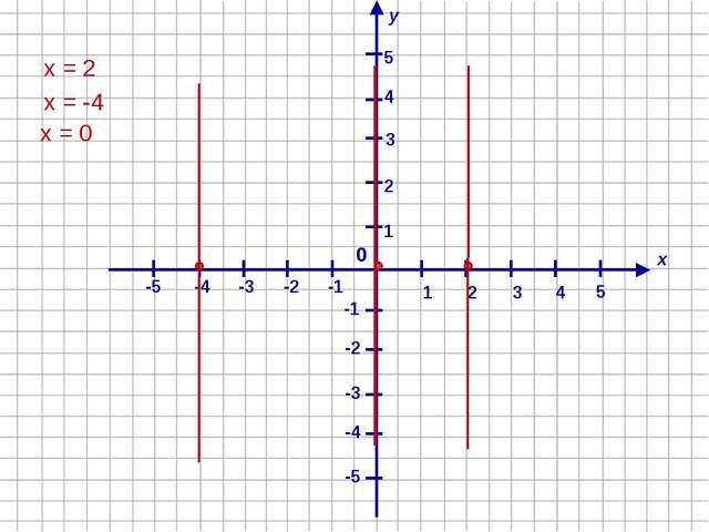 х у 1 4 2 -1 3 -2 -4 -3 -5 -5 -4 -3 -2 -1 1 2 3 4 5 0 5 х = 2 х = -4 х = 0