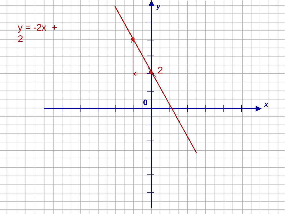х у 0 у = -2х + 2 2