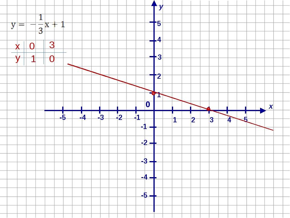 х у 1 4 2 -1 3 -2 -4 -3 -5 -5 -4 -3 -2 -1 1 2 3 4 5 0 5 х у 3 0 1 0
