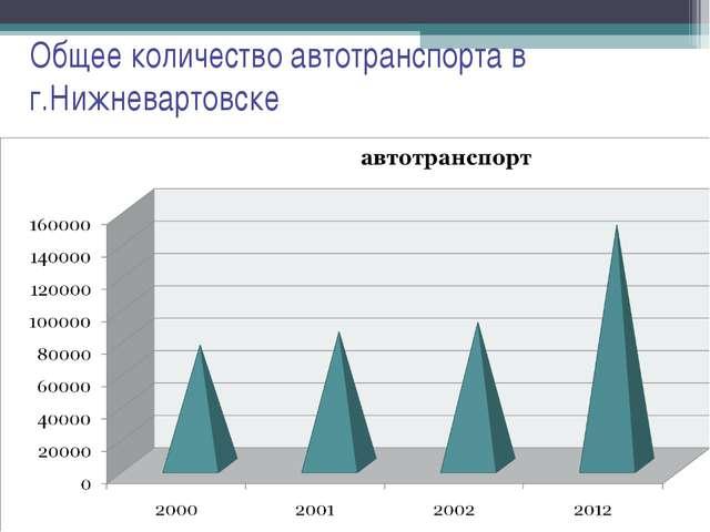 Общее количество автотранспорта в г.Нижневартовске
