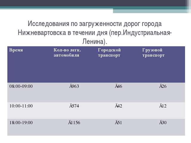 Исследования по загруженности дорог города Нижневартовска в течении дня (пер....