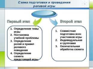Схема подготовки и проведения ролевой игры Совместная подготовка всех участни