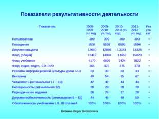 Показатели результативности деятельности Вяткина Вера Викторовна Показатель